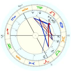 Housewife 9442 - natal chart (Placidus)