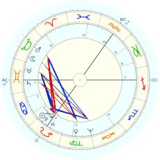 Mick Jagger : Rectified by Isaac Starkman - natal chart (Placidus)