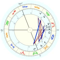 Actor 9450 - natal chart (Placidus)