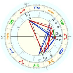 Physician 9456 - natal chart (Placidus)