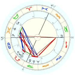 Infant Mortality 9458 - natal chart (Placidus)