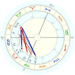 Tuesday Weld - natal chart (Placidus)