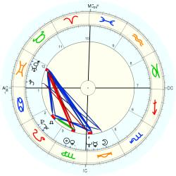 Homicide Child Victim 9473 - natal chart (Placidus)