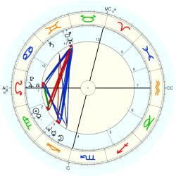 Songwriter 9474 - natal chart (Placidus)