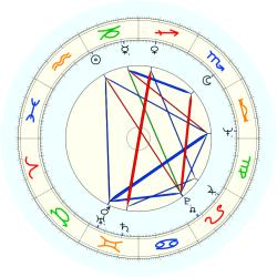Peter Lynch - natal chart (noon, no houses)