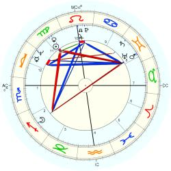 Peter Lynch - natal chart (Placidus)