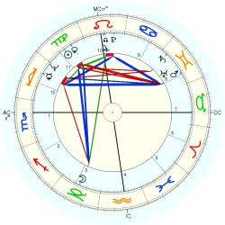 Clerical 9480 - natal chart (Placidus)