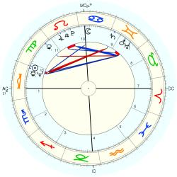 Fashion Designer - natal chart (Placidus)
