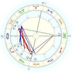 Oliver North - natal chart (Placidus)
