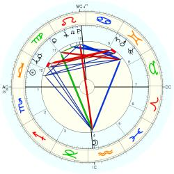 Chevy Chase - natal chart (Placidus)