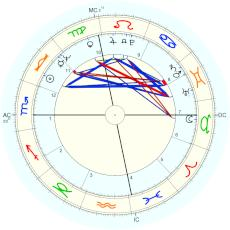 "Penny Marshall : from her autobiography, ""My Mother Was Nuts"" - natal chart (Placidus)"
