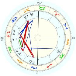 Infant Mortality 9525 - natal chart (Placidus)