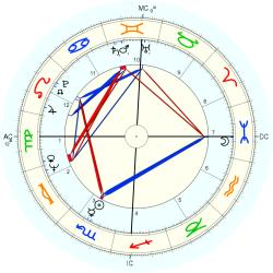 Infant Mortality 9529 - natal chart (Placidus)