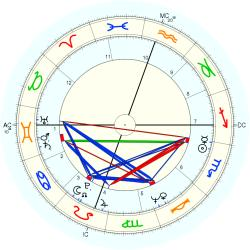 Peter Holden - natal chart (Placidus)