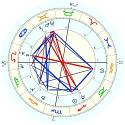Out of Body 9543 - natal chart (Placidus)