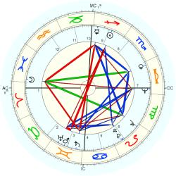 Thomas Graham - natal chart (Placidus)