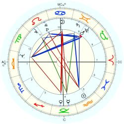 Catholic celibate 9585 - natal chart (Placidus)