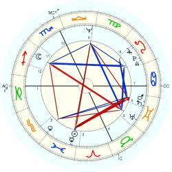 Catholic celibate 9610 - natal chart (Placidus)