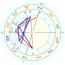 Ken Howard (actor) - natal chart (Placidus)