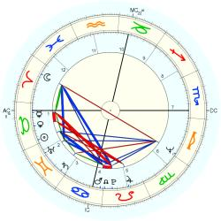Learning Disabled 9650 - natal chart (Placidus)