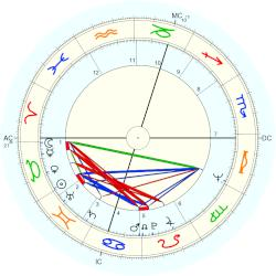 Joe Cocker - natal chart (Placidus)