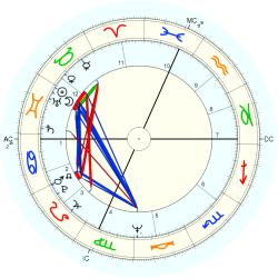 Infant Mortality 9653 - natal chart (Placidus)