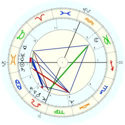 Dental Tech 9664 - natal chart (Placidus)