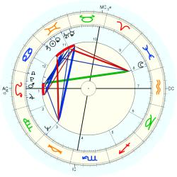 Vicky Russin - natal chart (Placidus)