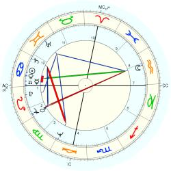 Clerical 9688 - natal chart (Placidus)