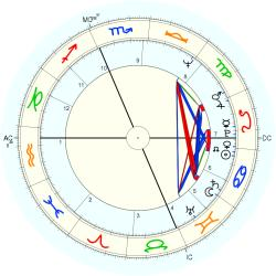 Overweight 9694 - natal chart (Placidus)