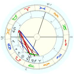 Dental Receptionist 9712 - natal chart (Placidus)