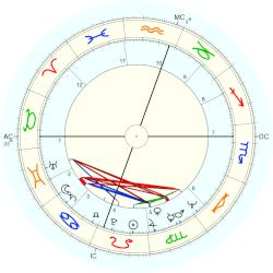 Robyn Astaire - natal chart (Placidus)