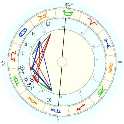Catholic celibate 9722 - natal chart (Placidus)