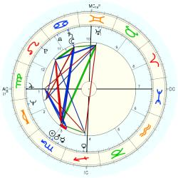 Child Abuse Victim 9778 - natal chart (Placidus)