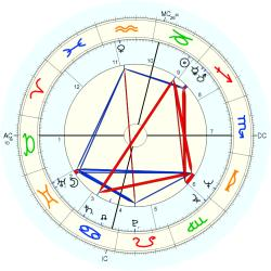 Housewife 9820 - natal chart (Placidus)