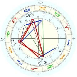 Twins 1944/12/29 No.2 9822 - natal chart (Placidus)