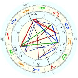 Child Abuse Victim 9846 - natal chart (Placidus)