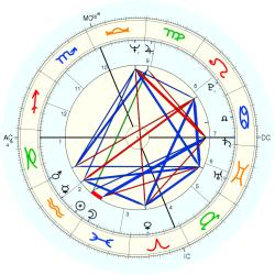 Police Officer 9864 Law - natal chart (Placidus)
