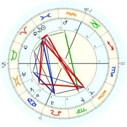 Brother Charles - natal chart (Placidus)