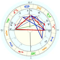 Medical: Chiropractor 9892 - natal chart (Placidus)