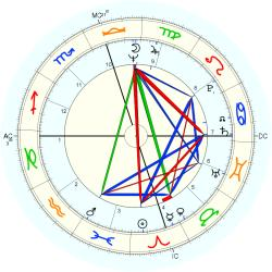 Down's Syndrome 9894 - natal chart (Placidus)