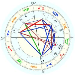 Overweight 9895 - natal chart (Placidus)