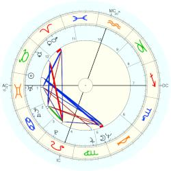 Richard (1945) Hatch - natal chart (Placidus)
