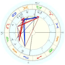 Anne Murray - natal chart (Placidus)