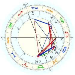 Infant Mortality 9957 - natal chart (Placidus)
