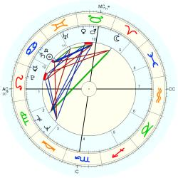Infant Mortality 9964 - natal chart (Placidus)