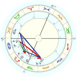 Medical: Chiropractor 9997 - natal chart (Placidus)