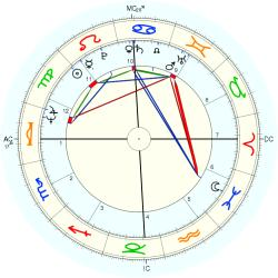 Educator 10005 - natal chart (Placidus)