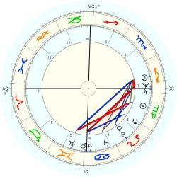 Housewife 10020 - natal chart (Placidus)