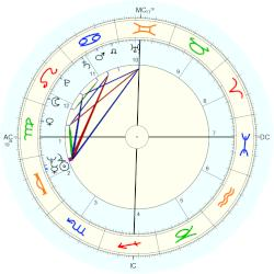 Don McLean - natal chart (Placidus)